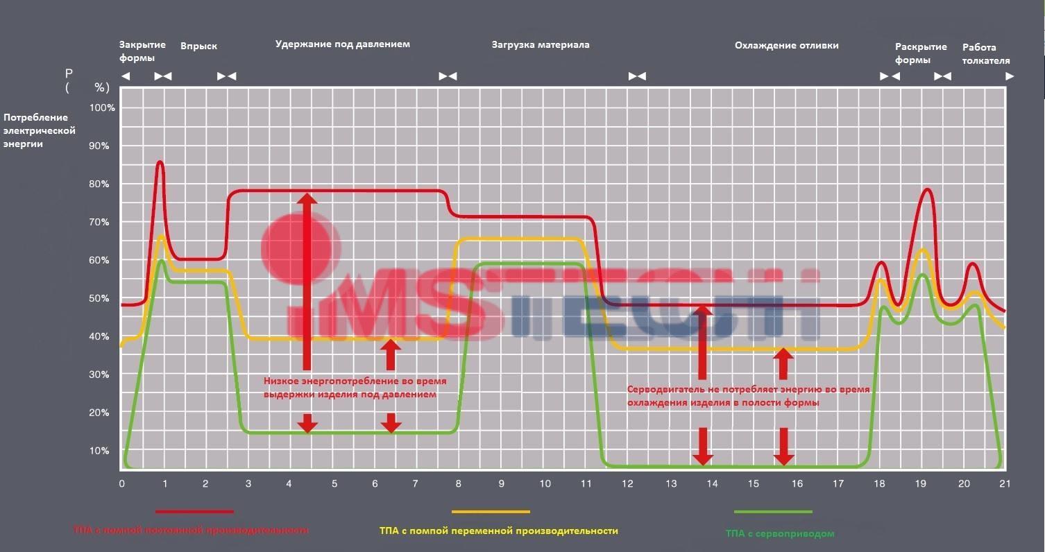 Преимущества сервоприводных моделей термопластавтоматов