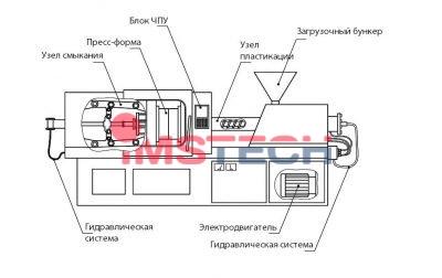 Обзор мини термопластавтомата для микролитья серии SS