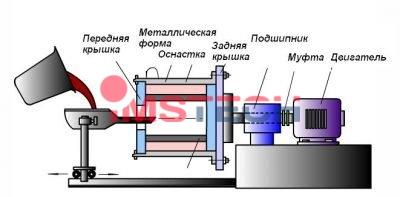 Схема производственного процесса центробежного литья